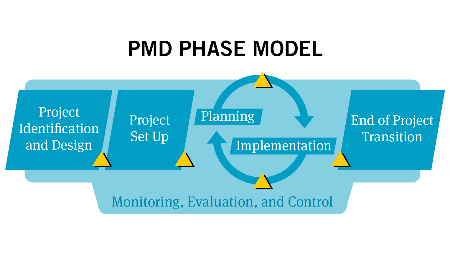 PMD Pro: Project Management