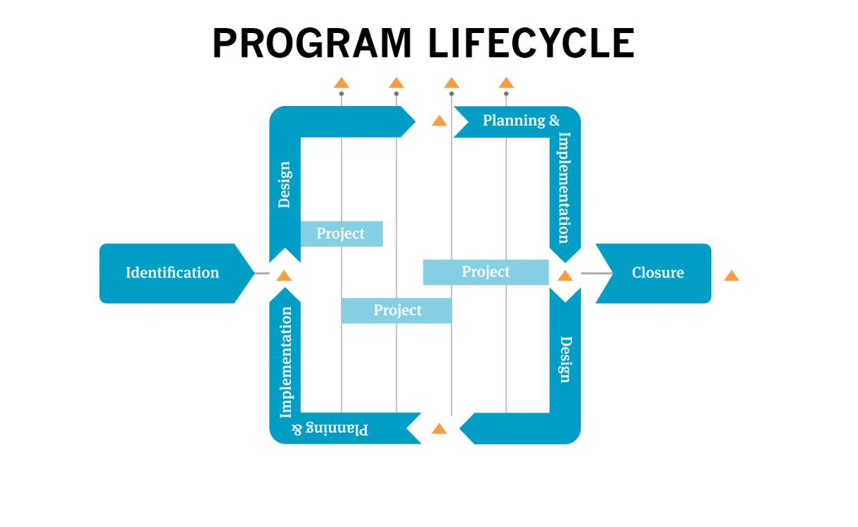 PgMD Pro: Program Management