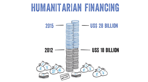 Demystifying Humanitarian Financing: Topic 1 (Financing Landscape)