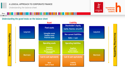 learning summary corporate finance Thank you for reading cfi's guide and overview of the corporate finance industry  to keep learning and advancing your career these additional resources will.